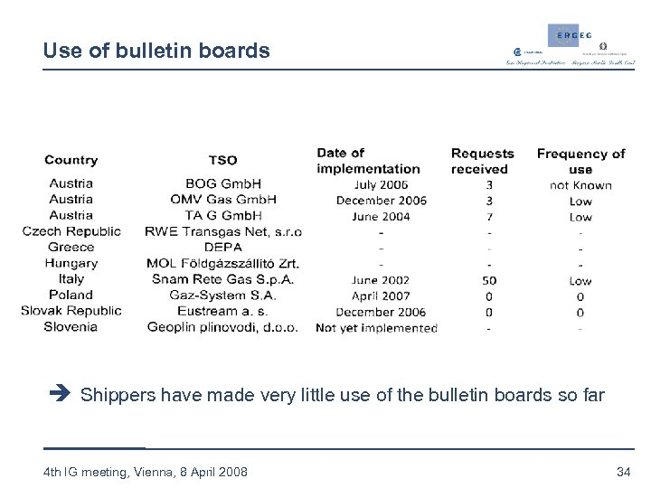 Use of bulletin boards è Shippers have made very little use of the bulletin