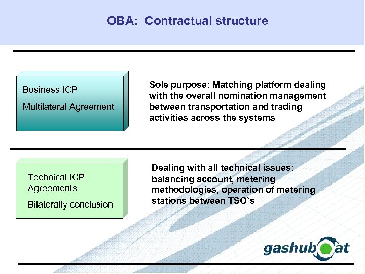 OBA: Contractual structure Business ICP Multilateral Agreement Technical ICP Agreements Bilaterally conclusion Sole purpose: