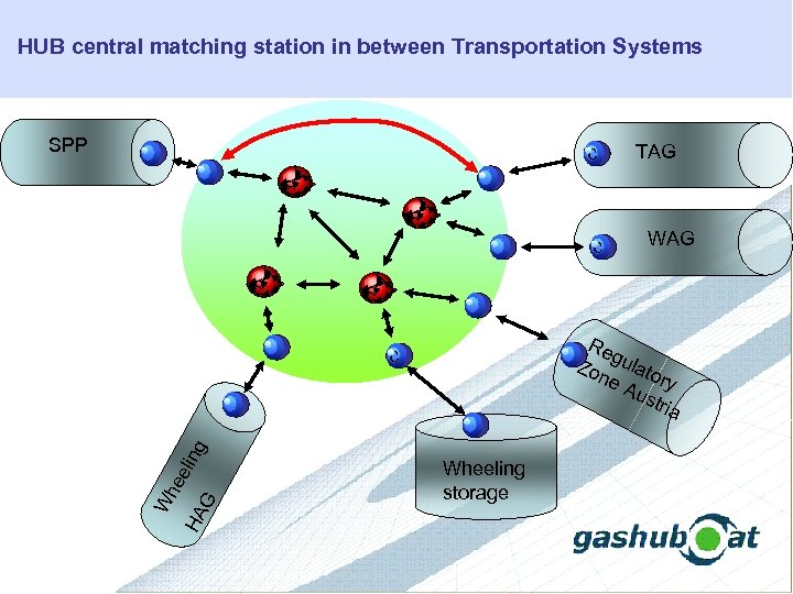 HUB central matching station in between Transportation Systems SPP c c g HA G