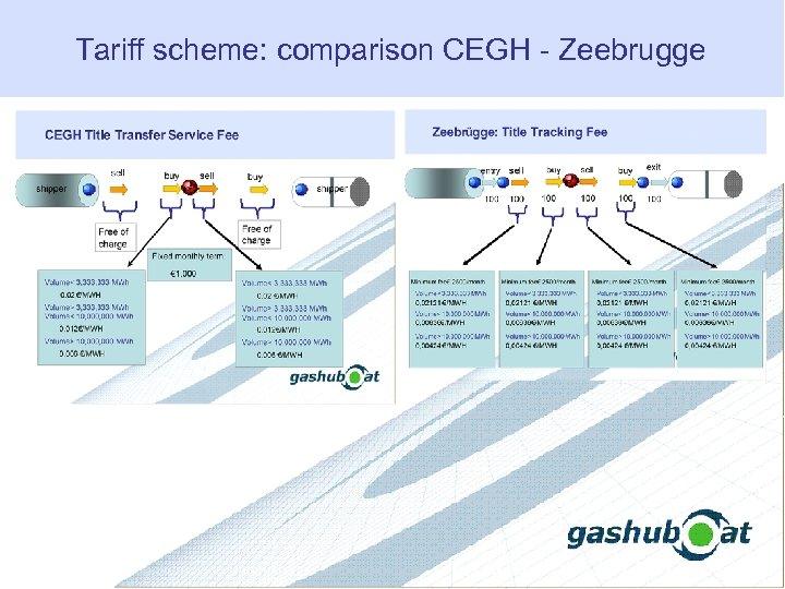 Tariff scheme: comparison CEGH - Zeebrugge