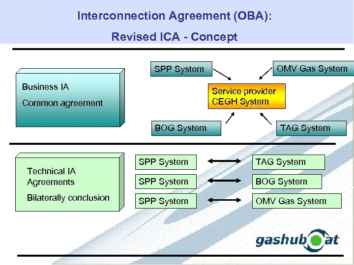 Interconnection Agreement (OBA): Revised ICA - Concept SPP System Business IA Service provider CEGH