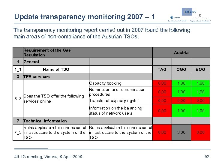 Update transparency monitoring 2007 – 1 The transparency monitoring report carried out in 2007