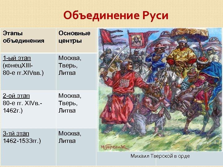 Объединение Руси Этапы объединения Основные центры 1 -ый этап (конец. XIII 80 -е гг.
