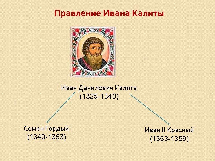 Правление Ивана Калиты Иван Данилович Калита (1325 -1340) Семен Гордый (1340 -1353) Иван II