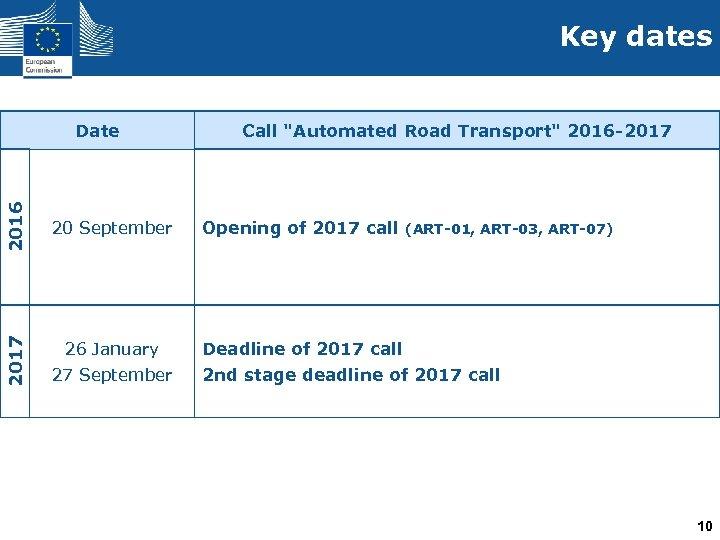 Key dates 2017 2016 Date 20 September 26 January 27 September Call