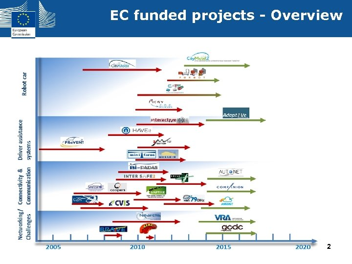 EC funded projects - Overview 2