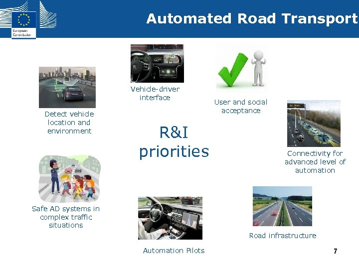 Automated Road Transport Vehicle-driver interface Detect vehicle location and environment R&I priorities User and