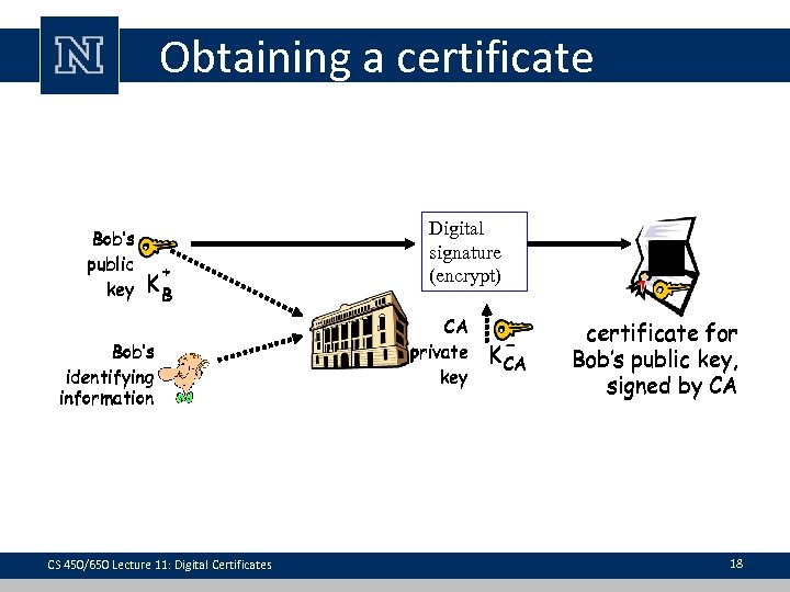 Obtaining a certificate Bob's public key + KB Bob's identifying information CS 450/650 Lecture