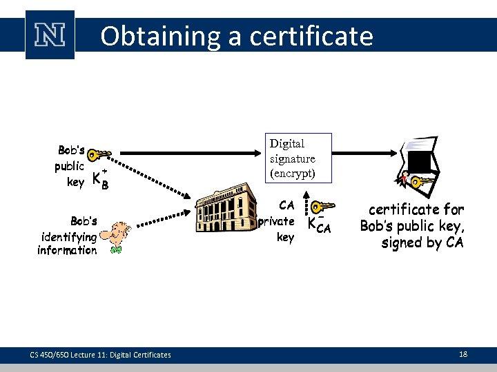 Obtaining a certificate Bob's public key + KB Bob's identifying information CS 450/650 Lecture