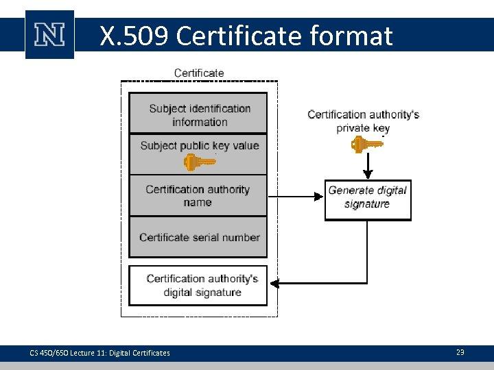 X. 509 Certificate format CS 450/650 Lecture 11: Digital Certificates 23