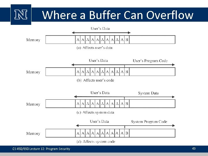 Where a Buffer Can Overflow CS 450/650 Lecture 12: Program Security 43