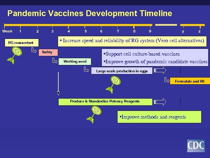 Pandemic Vaccines Development Timeline Week 1 2 3 4 5 6 7 8 9