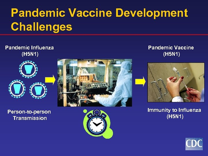 Pandemic Vaccine Development Challenges Pandemic Influenza (H 5 N 1) Person-to-person Transmission Pandemic Vaccine