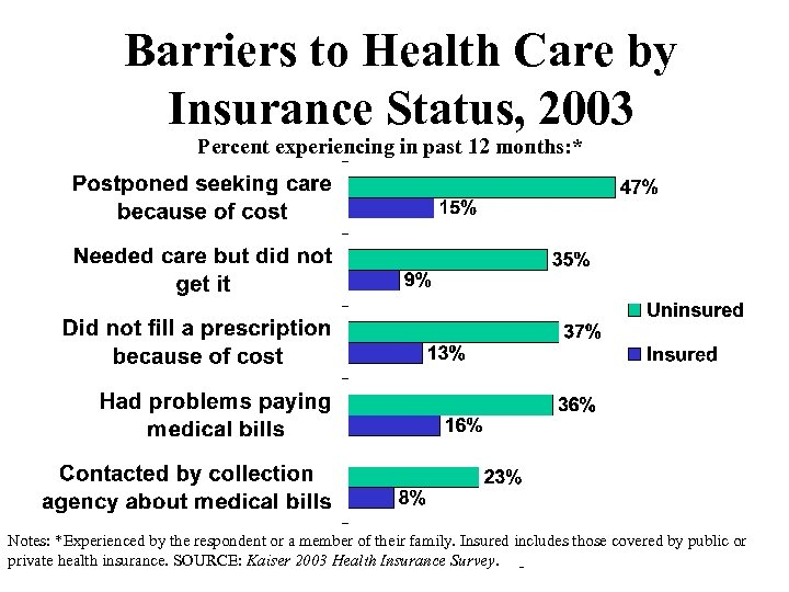 Barriers to Health Care by Insurance Status, 2003 Percent experiencing in past 12 months:
