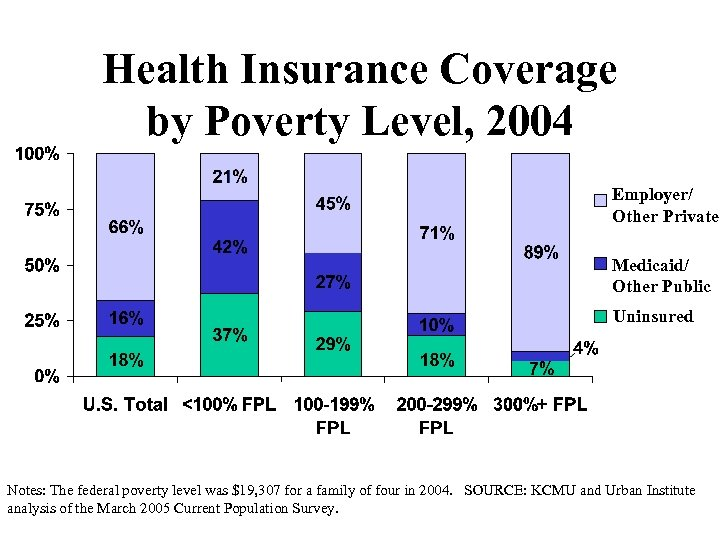Health Insurance Coverage by Poverty Level, 2004 Employer/ Other Private Medicaid/ Other Public Uninsured