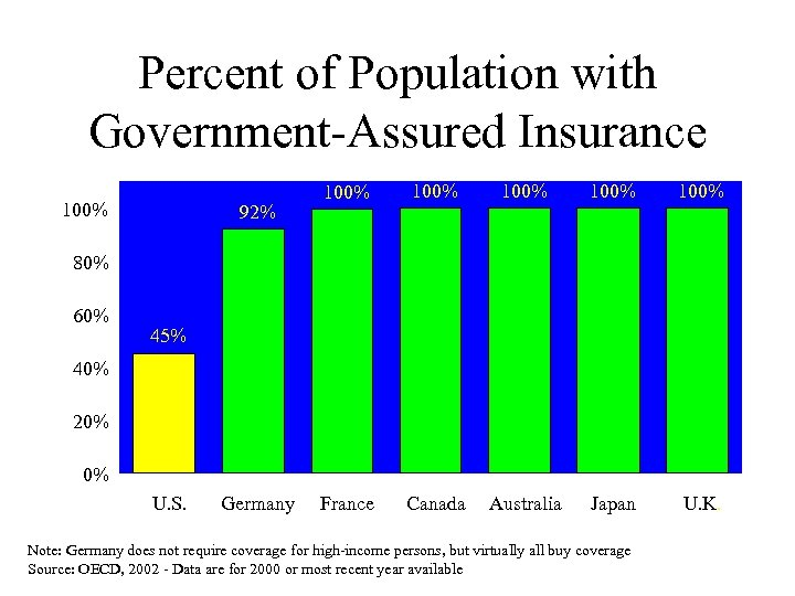 Percent of Population with Government-Assured Insurance 100% 92% 100% 100% France Canada Australia Japan