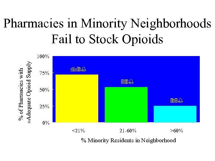 Pharmacies in Minority Neighborhoods Fail to Stock Opioids % of Pharmacies with » Adequate