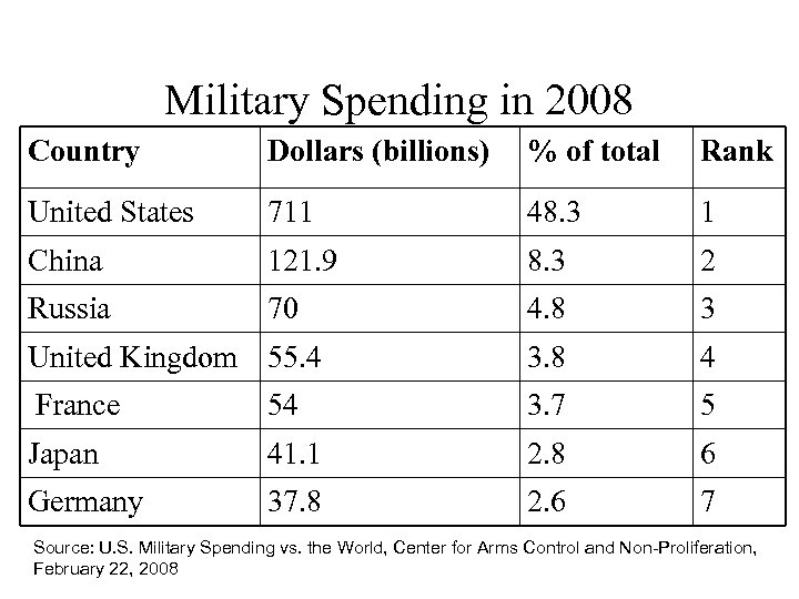 Military Spending in 2008 Country Dollars (billions) % of total Rank United States 711