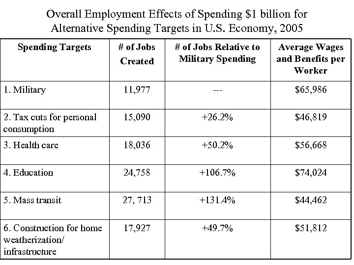 Overall Employment Effects of Spending $1 billion for Alternative Spending Targets in U. S.
