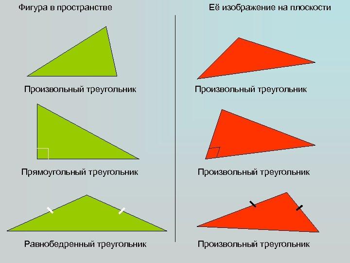 Фигура в пространстве Произвольный треугольник Прямоугольный треугольник Равнобедренный треугольник Её изображение на плоскости Произвольный
