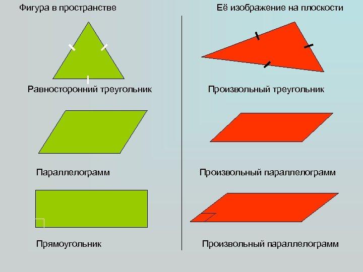 Фигура в пространстве Равносторонний треугольник Параллелограмм Прямоугольник Её изображение на плоскости Произвольный треугольник Произвольный
