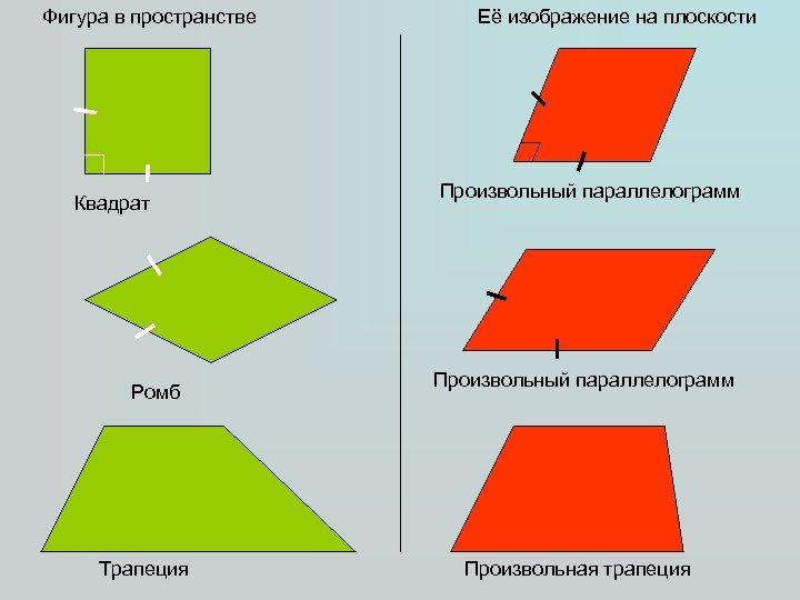 Фигура в пространстве Квадрат Ромб Трапеция Её изображение на плоскости Произвольный параллелограмм Произвольная трапеция