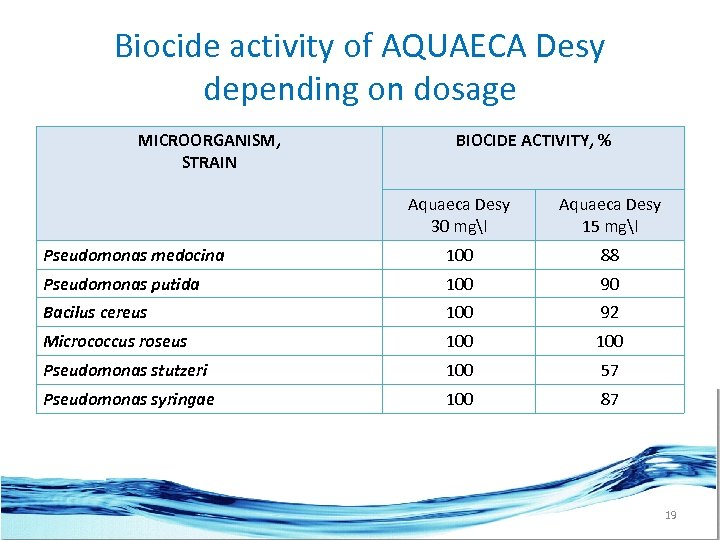 Biocide activity of AQUAECA Desy depending on dosage MICROORGANISM, STRAIN BIOCIDE ACTIVITY, % Aquaeca