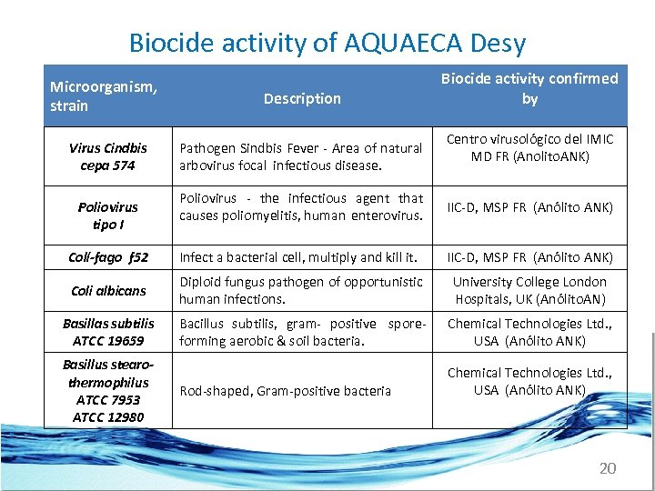 Biocide activity of AQUAECA Desy Microorganism, strain Description Biocide activity confirmed by Centro virusológico