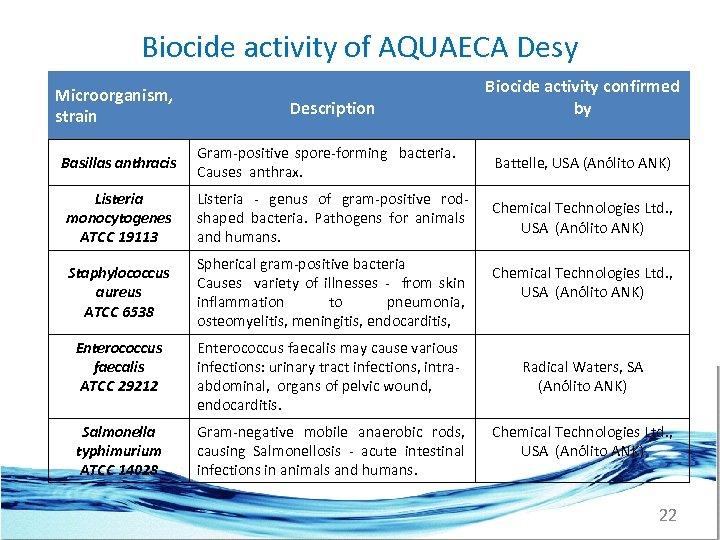 Biocide activity of AQUAECA Desy Biocide activity confirmed by Microorganism, strain Description Basillas anthracis