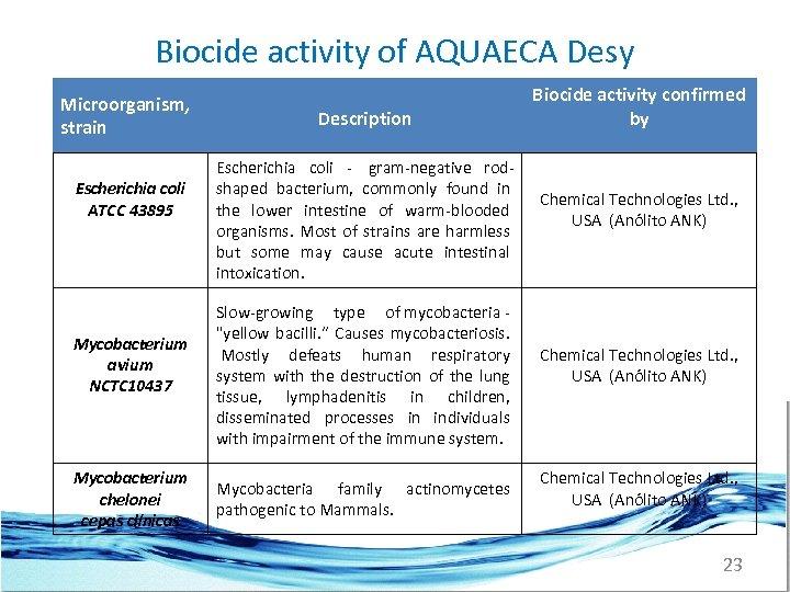 Biocide activity of AQUAECA Desy Microorganism, strain Escherіchіa coli ATCC 43895 Mycobacterium avium NCTC