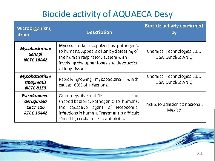 Biocide activity of AQUAECA Desy Microorganism, strain Mycobacterium xenopi NCTC 10042 Mycobacterium smegmatis NCTC