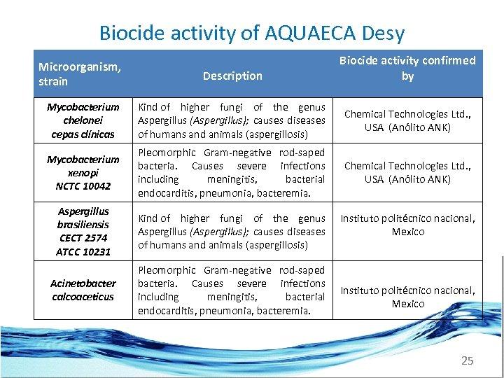 Biocide activity of AQUAECA Desy Biocide activity confirmed by Microorganism, strain Description Mycobacterium chelonei