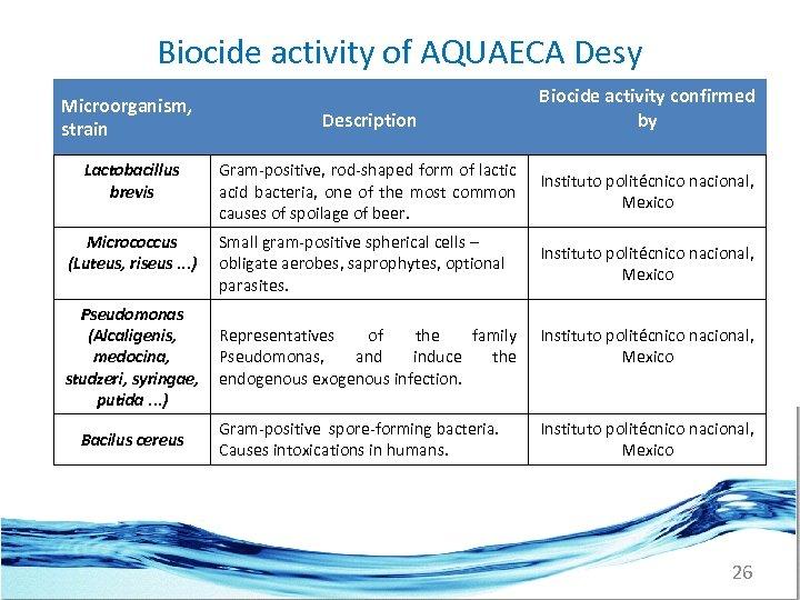 Biocide activity of AQUAECA Desy Microorganism, strain Lactobacillus brevis Micrococcus (Luteus, riseus. . .