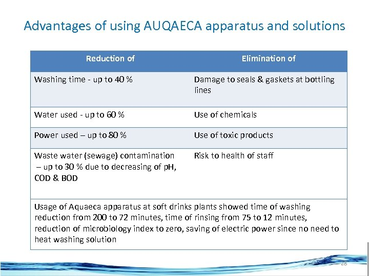 Advantages of using AUQAECA apparatus and solutions Reduction of Elimination of Washing time -