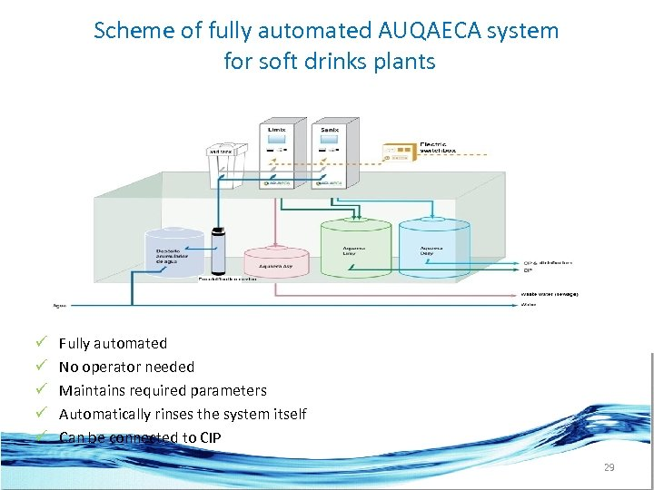 Scheme of fully automated AUQAECA system for soft drinks plants ü ü ü Fully
