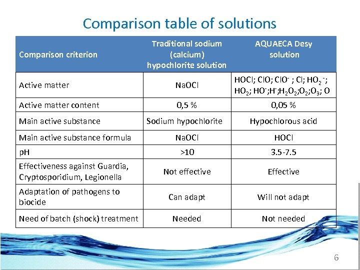 Comparison table of solutions Comparison criterion Traditional sodium (calcium) hypochlorite solution AQUAECA Desy solution