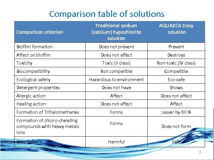 Comparison table of solutions Traditional sodium (calcium) hypochlorite solution AQUAECA Desy solution Biofilm formation