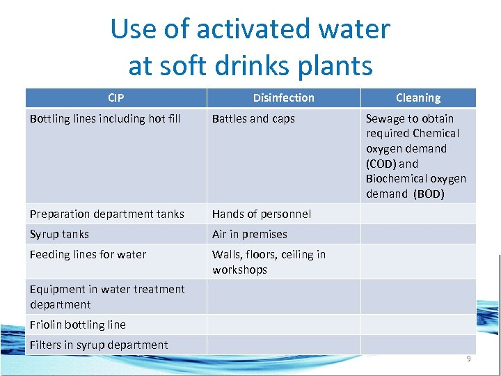 Use of activated water at soft drinks plants CIP Disinfection Bottling lines including hot