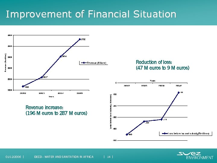 Improvement of Financial Situation Reduction of loss: (47 M euros to 9 M euros)