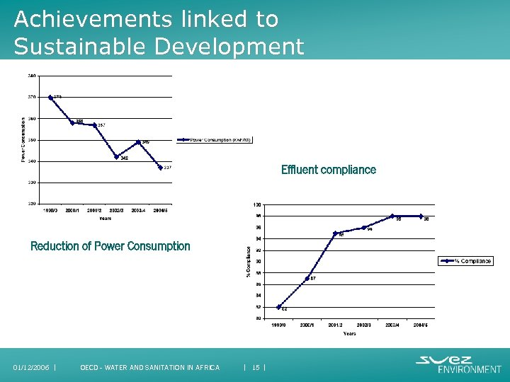 Achievements linked to Sustainable Development Effluent compliance Reduction of Power Consumption 01/12/2006 I OECD