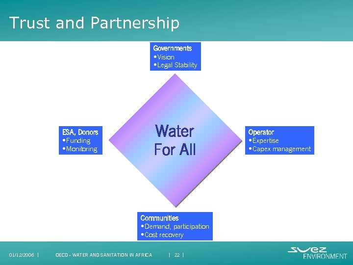 Trust and Partnership Governments • Vision • Legal Stability Water For All ESA, Donors