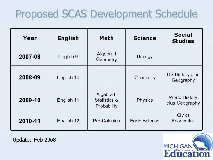 Proposed SCAS Development Schedule Year English Math Science 2007 -08 English 9 Algebra I