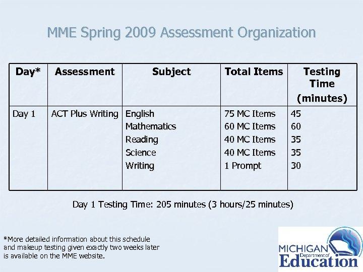 MME Spring 2009 Assessment Organization Day* Day 1 Assessment Subject ACT Plus Writing English