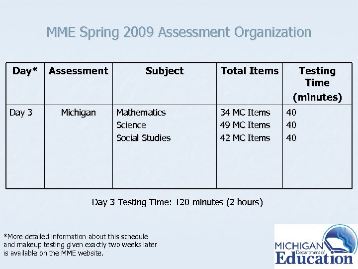 MME Spring 2009 Assessment Organization Day* Day 3 Assessment Michigan Subject Mathematics Science Social