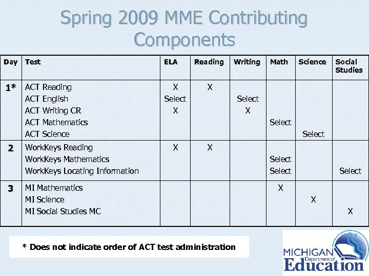 Spring 2009 MME Contributing Components Day Test 1* ACT Reading ACT English ACT Writing