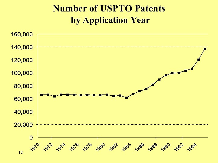 Number of USPTO Patents by Application Year 12