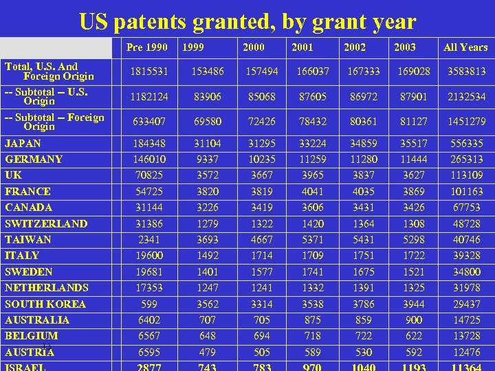 US patents granted, by grant year Pre 1990 1999 2000 2001 2002 2003 All