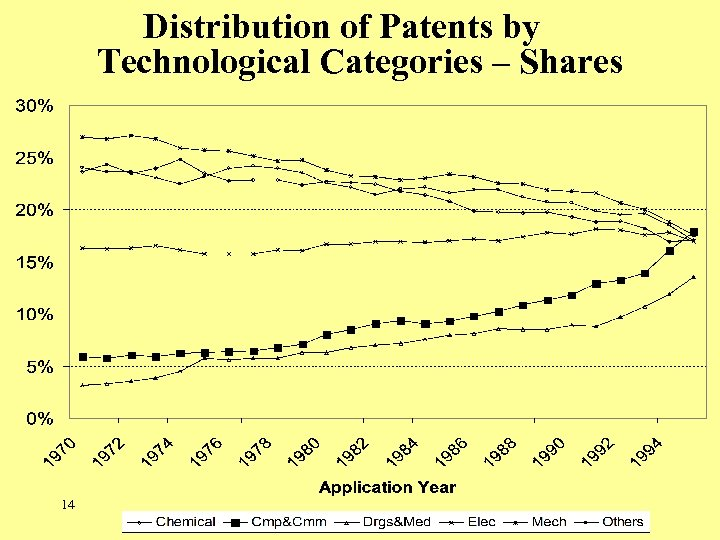 Distribution of Patents by Technological Categories – Shares 14