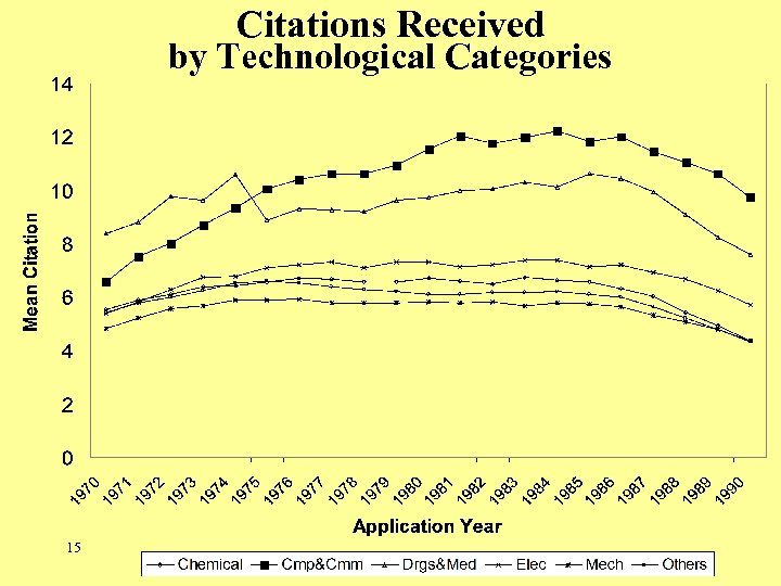Citations Received by Technological Categories 15