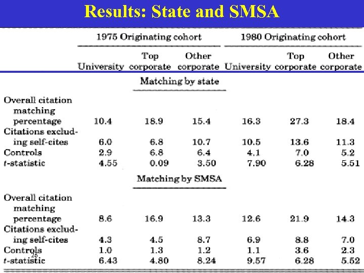Results: State and SMSA 26